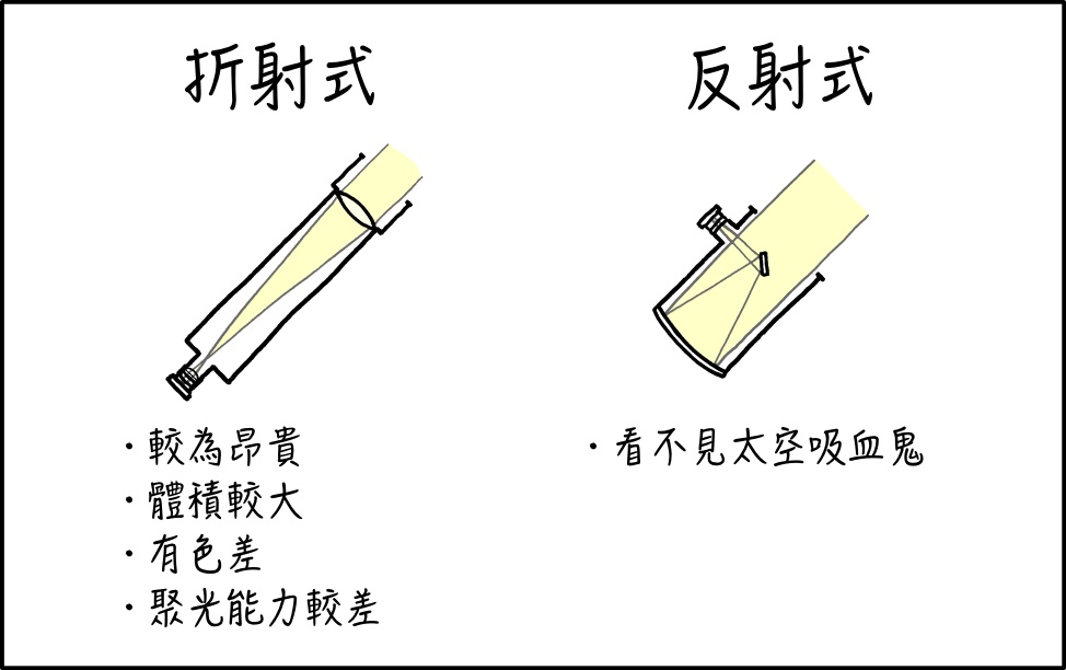折射望遠鏡 vs 反射望遠鏡