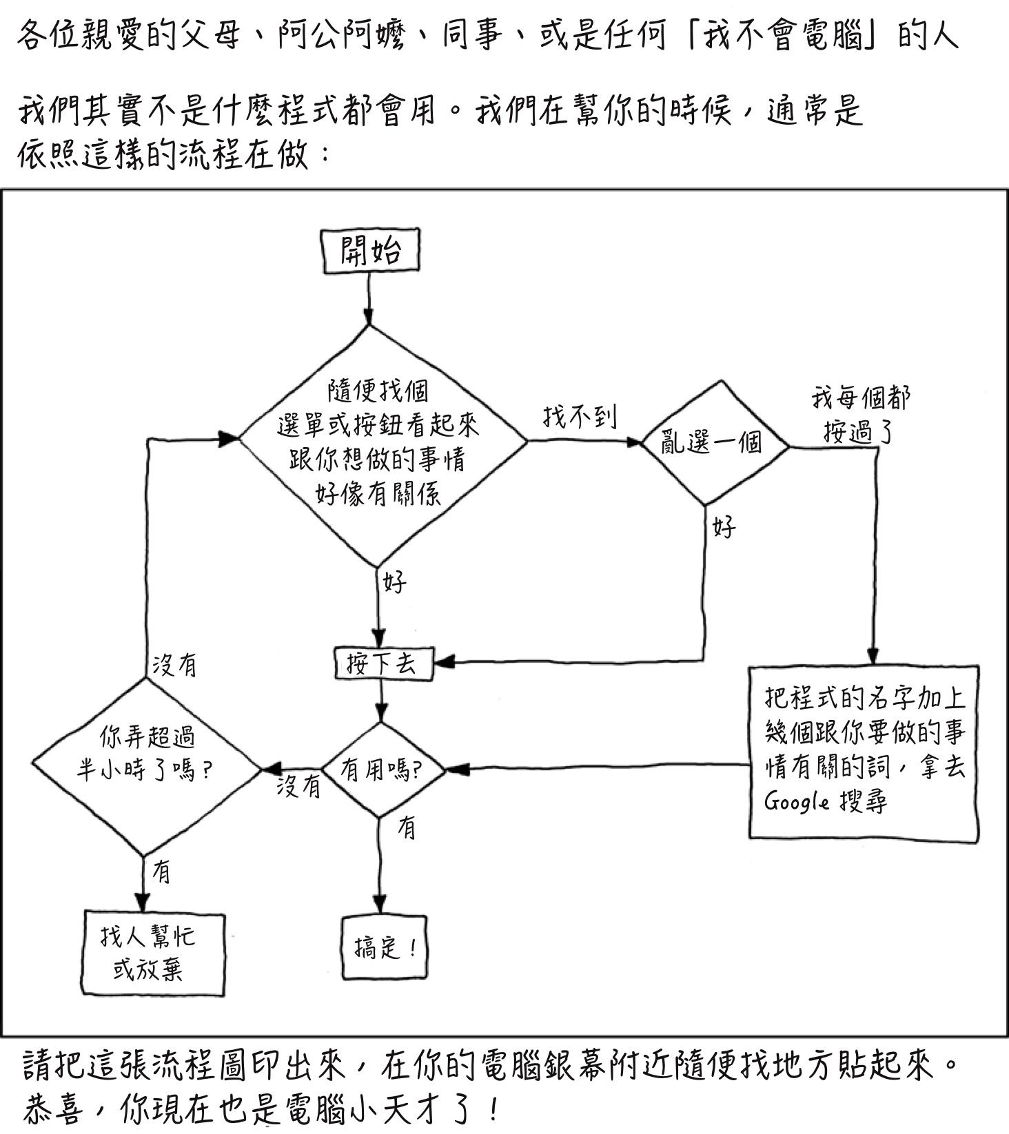技術支援流程圖